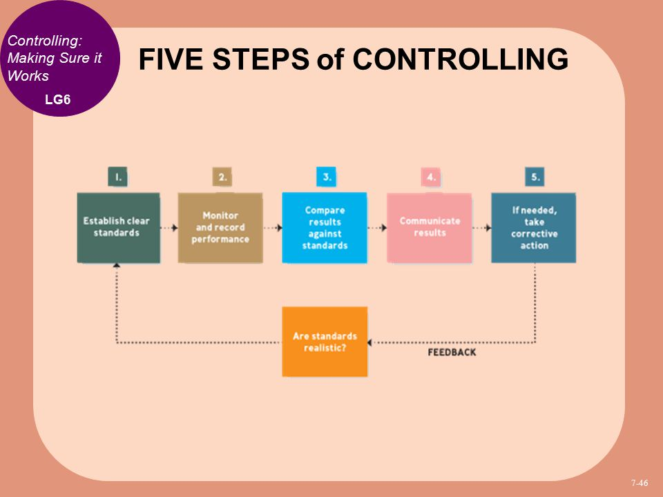 controlling function of engineering management The management function should bind the distinct parts of the program into a cohesive entity from our experience,  • administration – to ensure effective implementation and control of.