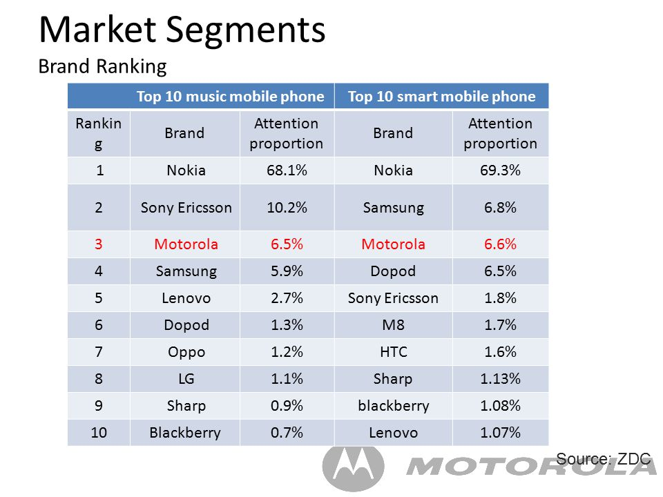 market segmentation of nokia cell phones Psychographic segmentation selected brand: nokia: (n-81) nokia is a world leader in mobile communications, driving the growth and sustainability of the broader mobility industry nokia connects people to each other and the information that matters to them with easy-to-use and innovative products like mobile phones, devices and solutions for imaging, games, media and businesses.