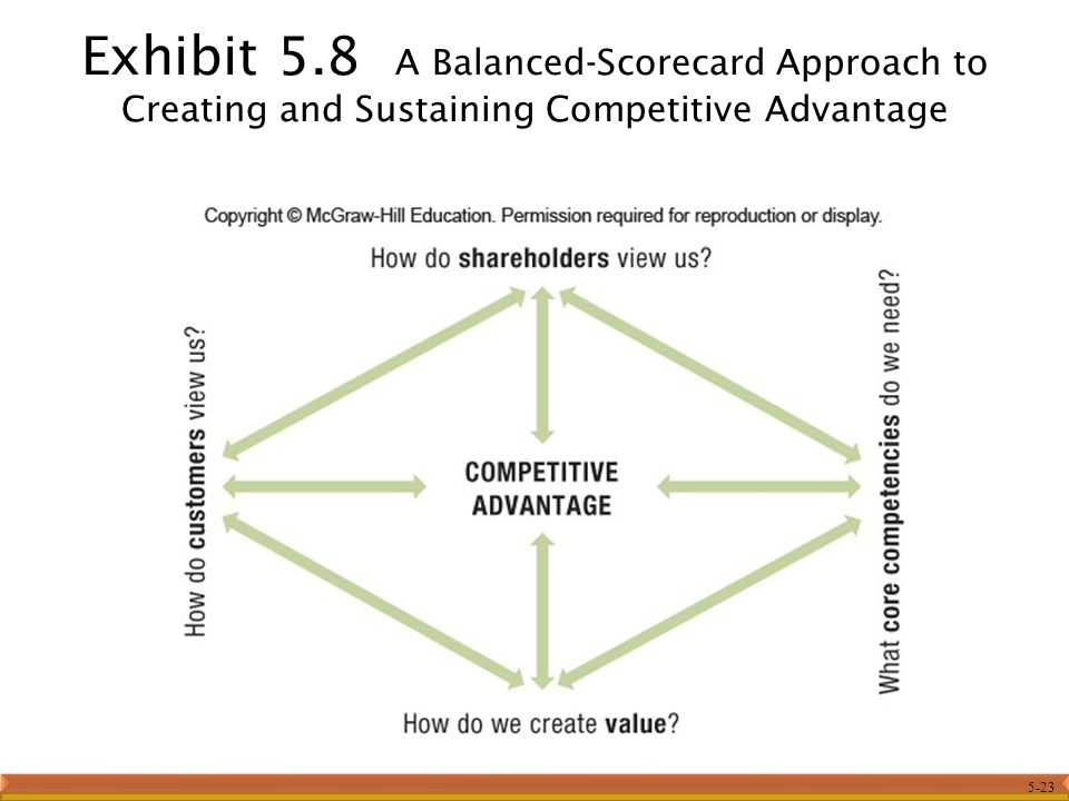 chapter 18 creating competitive advantage Principles of marketing, ninth canadian edition plus mylab marketing with pearson etext  chapter 18: creating competitive advantage chapter19: the global marketplace.