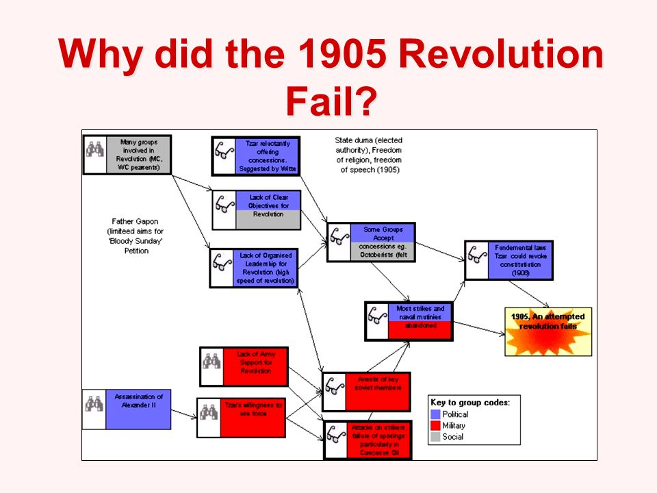 why the 1905 revolution failed relationship
