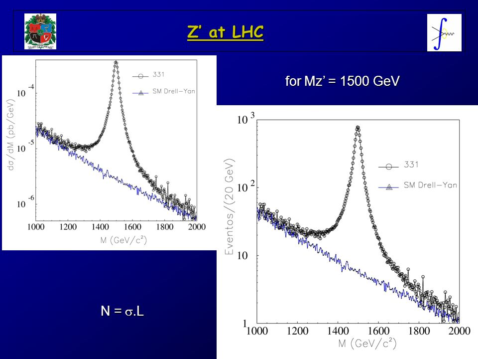 Z' at LHC for Mz' = 1500 GeV N = s.L