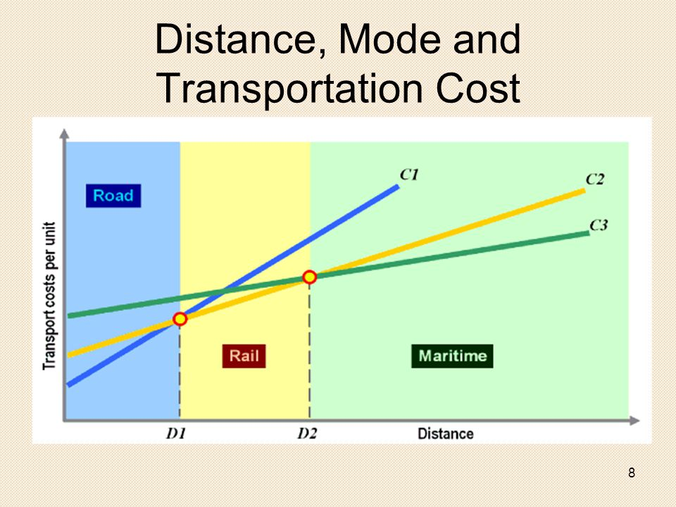 transportation and distribution management Transportation and distribution management session-3 38 39 40 41 42 transportation cost- variable n fixed costs transportation rate rate-cost=profit   freight .