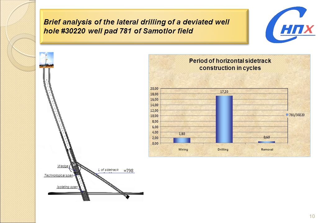 Period of horizontal sidetrack construction in cycles