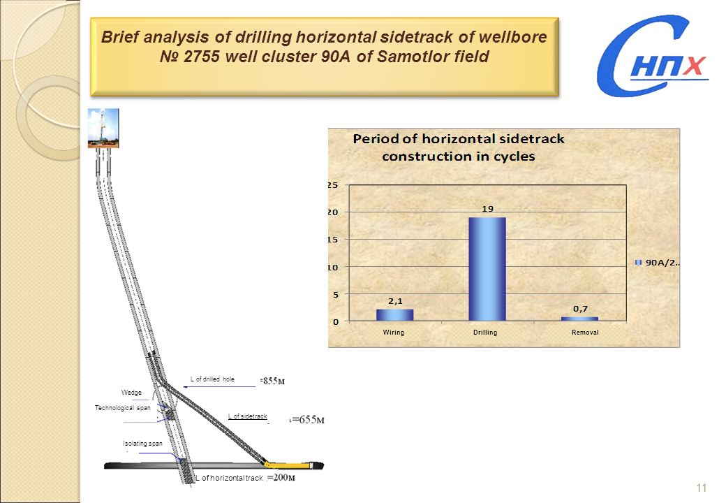 Brief analysis of drilling horizontal sidetrack of wellbore № 2755 well cluster 90A of Samotlor field