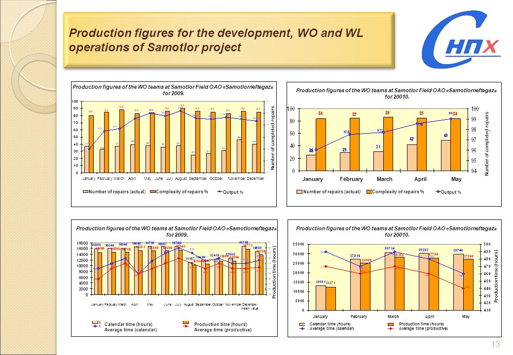Production figures for the development, WO and WL operations of Samotlor project