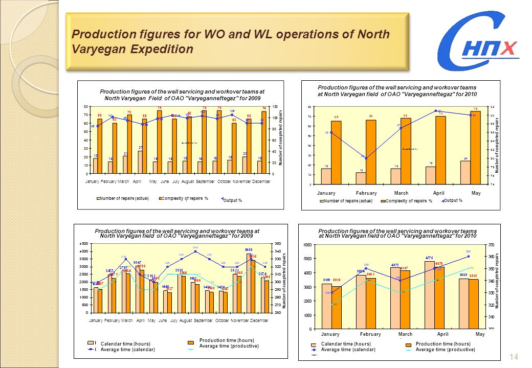 Production figures for WO and WL operations of North Varyegan Expedition