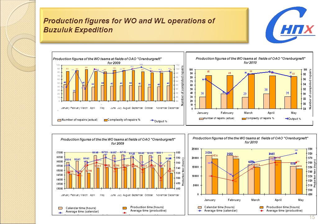 Production figures for WO and WL operations of Buzuluk Expedition