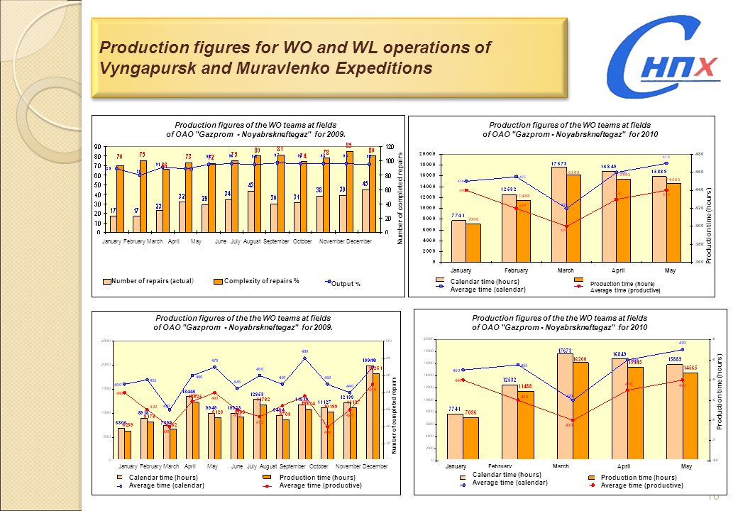 Production figures for WO and WL operations of Vyngapursk and Muravlenko Expeditions
