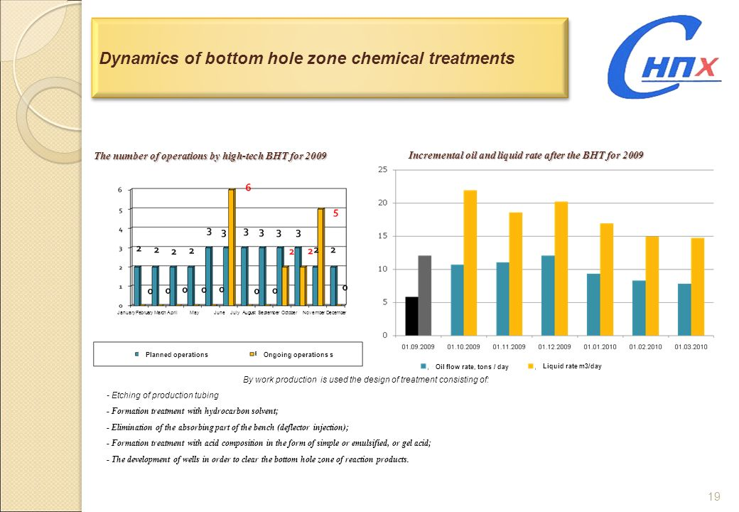 Dynamics of bottom hole zone chemical treatments
