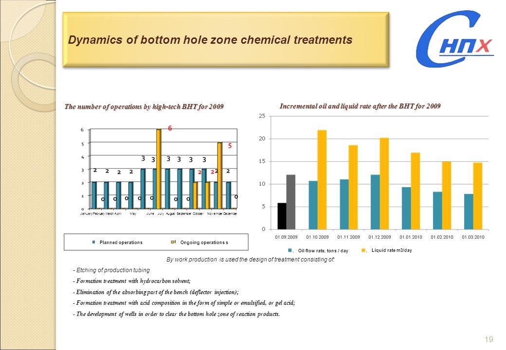 Dynamics of bottom hole zone chemical treatments