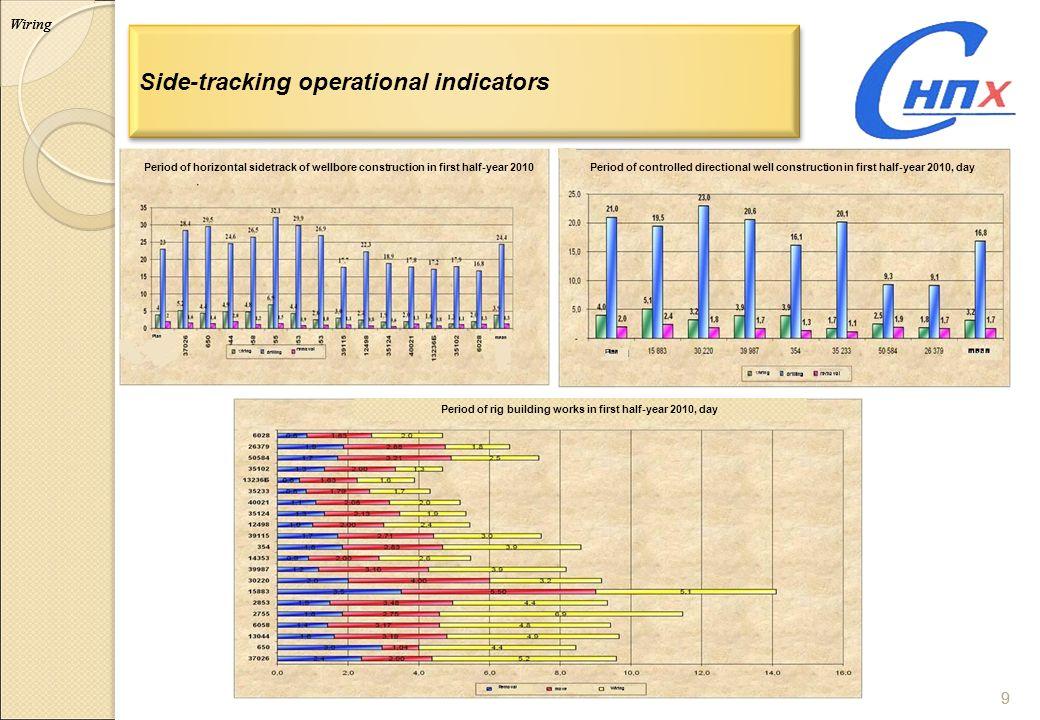 Side-tracking operational indicators