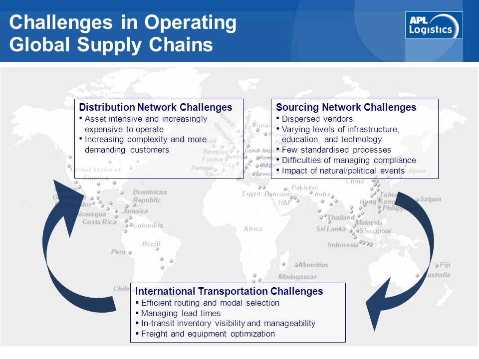 Challenges in Operating Global Supply Chains