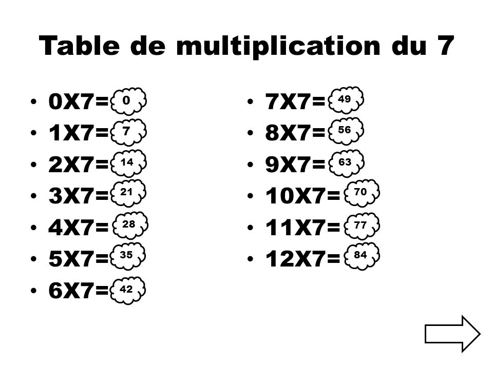 Table de multiplication du 7