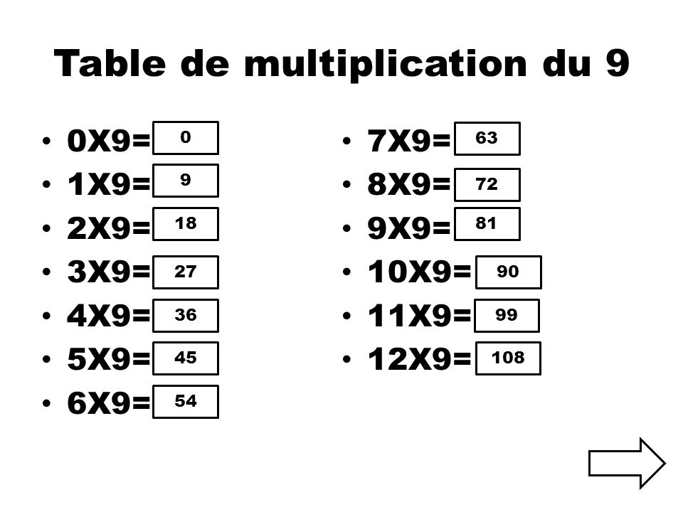 9 tables multiplication for Table multiplication de 9