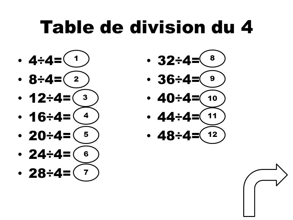 Table de division du 4 4÷4= 32÷4= 8÷4= 36÷4= 12÷4= 40÷4= 16÷4= 44÷4=