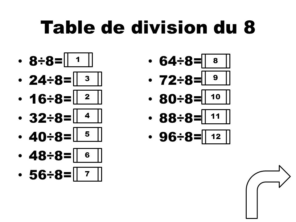 Table de division du 8 8÷8= 64÷8= 24÷8= 72÷8= 16÷8= 80÷8= 32÷8= 88÷8=