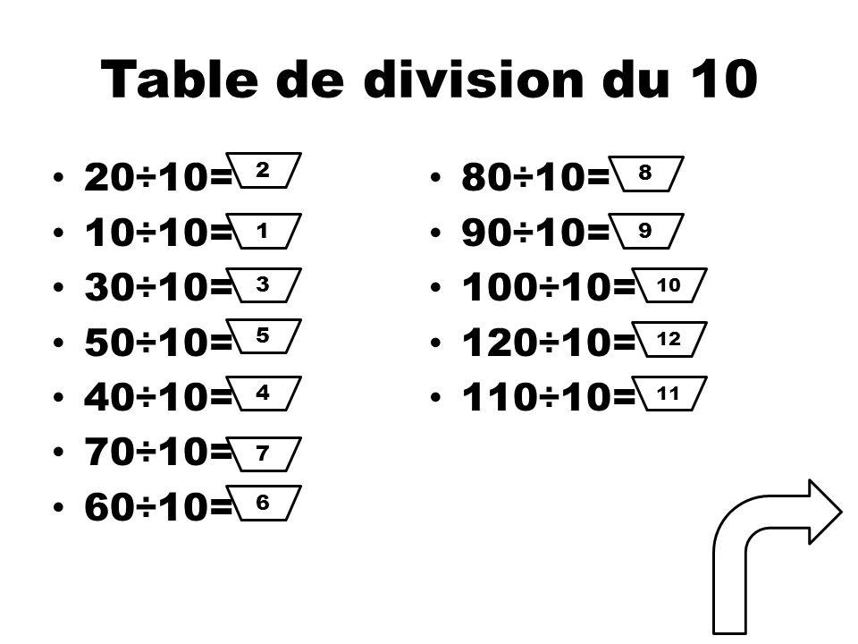 Table de division du 10 20÷10= 80÷10= 10÷10= 90÷10= 30÷10= 100÷10=