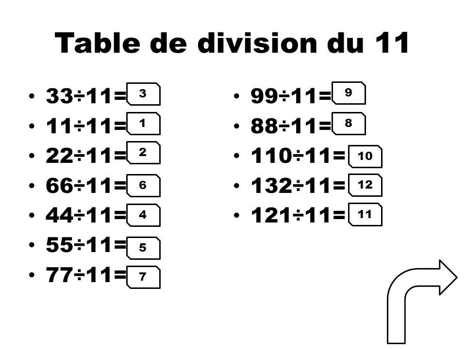 Table de division du 11 33÷11= 99÷11= 11÷11= 88÷11= 22÷11= 110÷11=