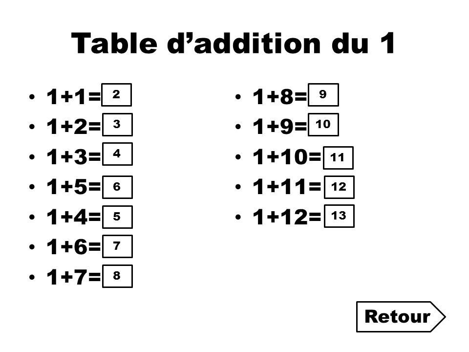 Table d'addition du 1 1+1= 1+8= 1+2= 1+9= 1+3= 1+10= 1+5= 1+11= 1+4=