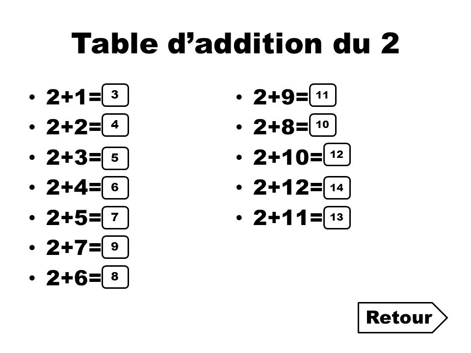 Table d'addition du 2 2+1= 2+9= 2+2= 2+8= 2+3= 2+10= 2+4= 2+12= 2+5=