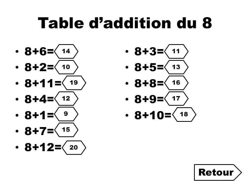Table d'addition du 8 8+6= 8+3= 8+2= 8+5= 8+11= 8+8= 8+4= 8+9= 8+1=