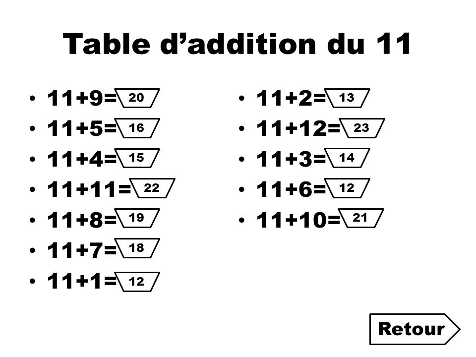 Table d'addition du 11 11+9= 11+2= 11+5= 11+12= 11+4= 11+3= 11+11=