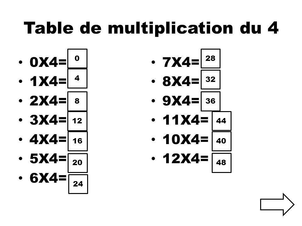 Table de multiplication division addition et for Multiplication table de 4