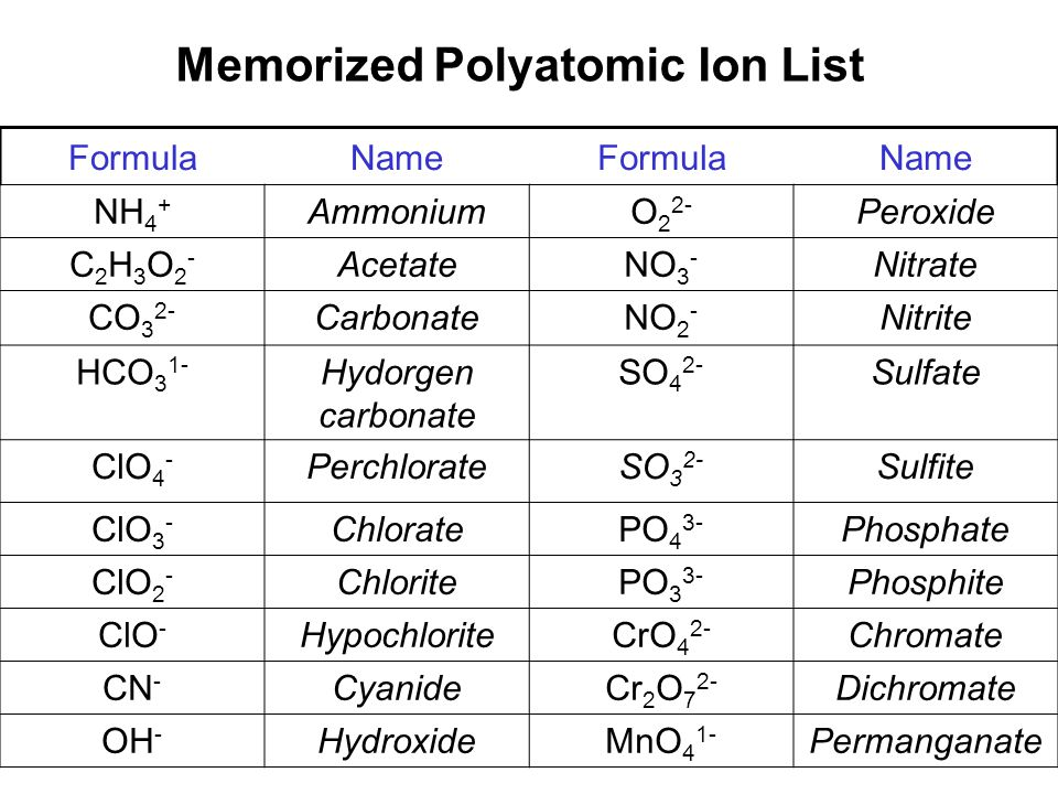 Memorized Polyatomic Ion List