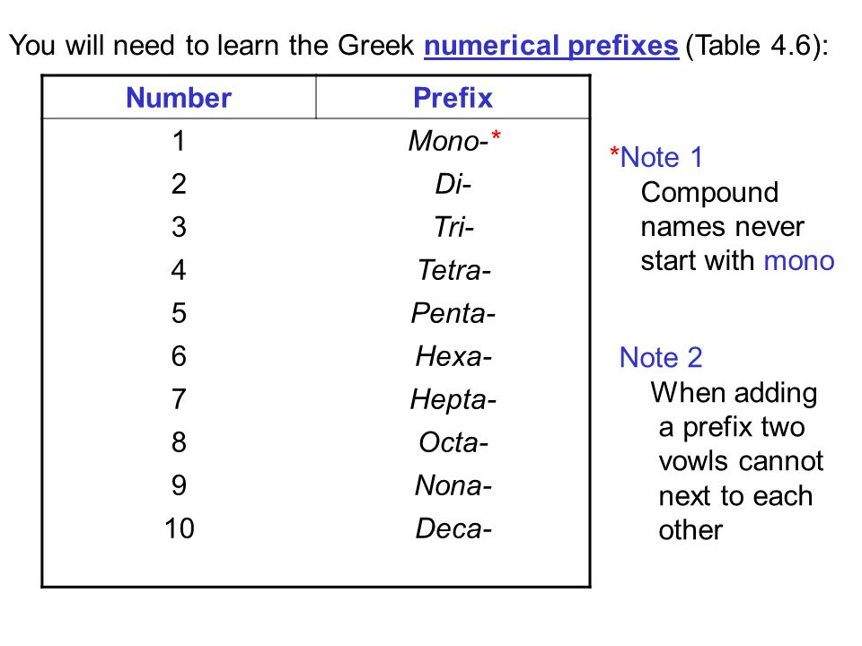 You will need to learn the Greek numerical prefixes (Table 4.6):