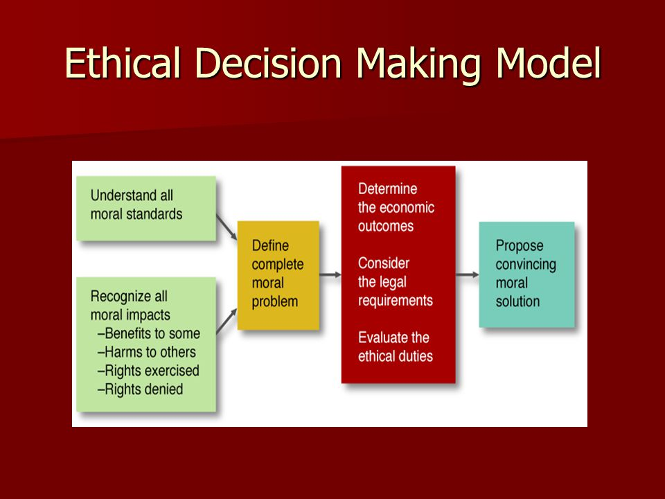 Ethical Decision Making Model