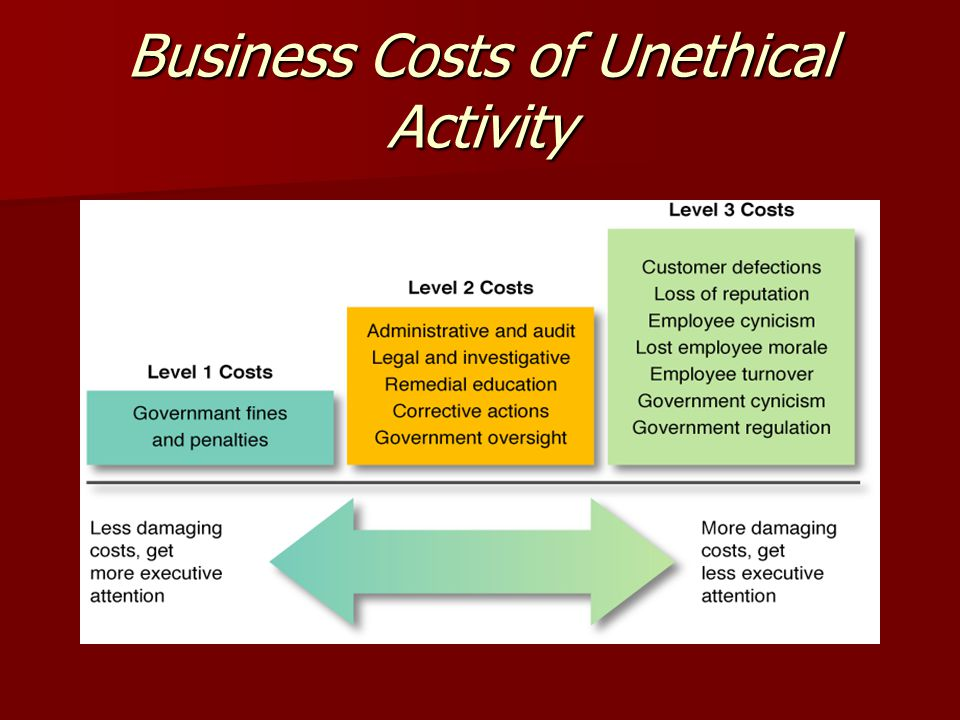Business Costs of Unethical Activity