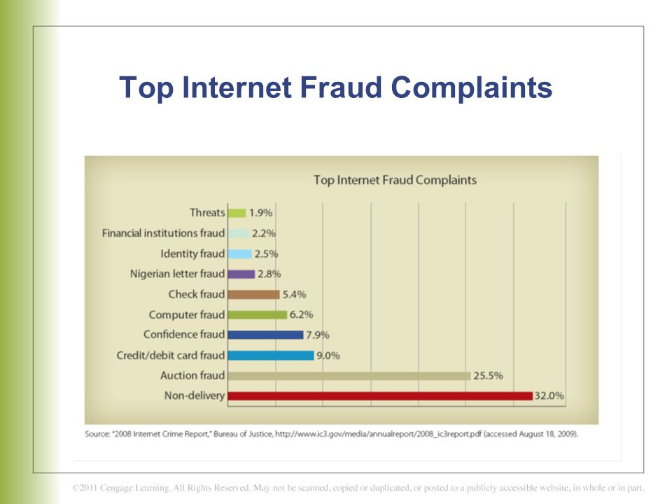 Top Internet Fraud Complaints