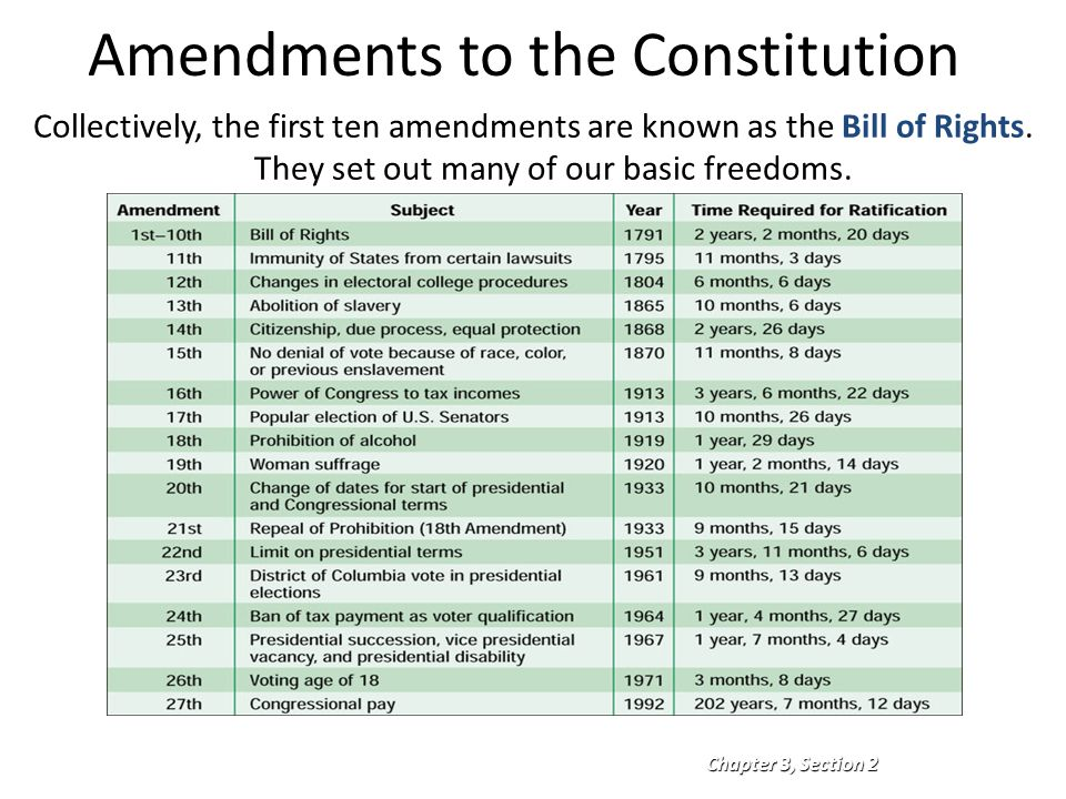 The US Constitution: Articles, Amendments, and the Bill of Rights