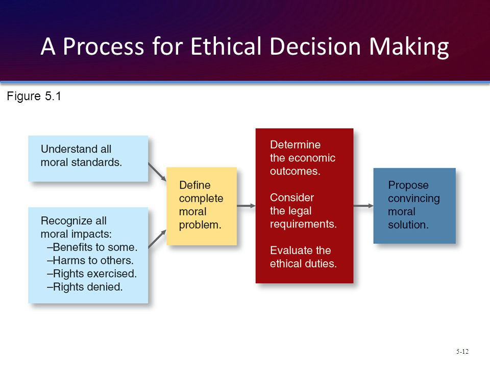 A Process for Ethical Decision Making