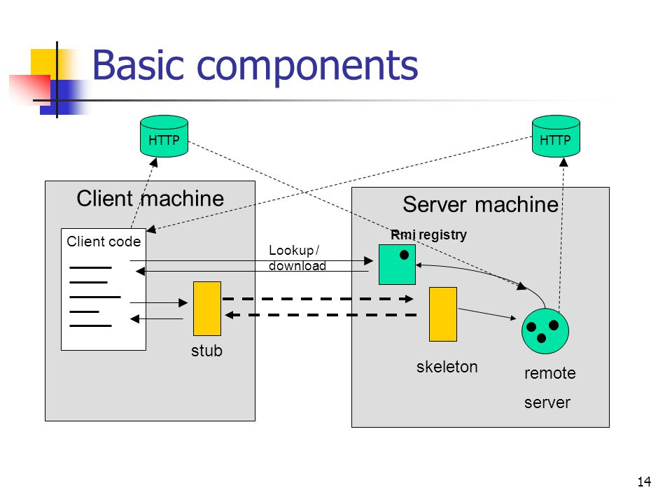 Basic components Client machine Server machine stub skeleton