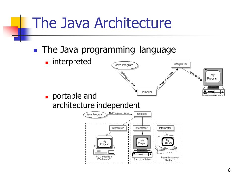 The Java Architecture The Java programming language interpreted