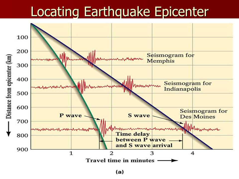 how to find the epicenter of an earthquake