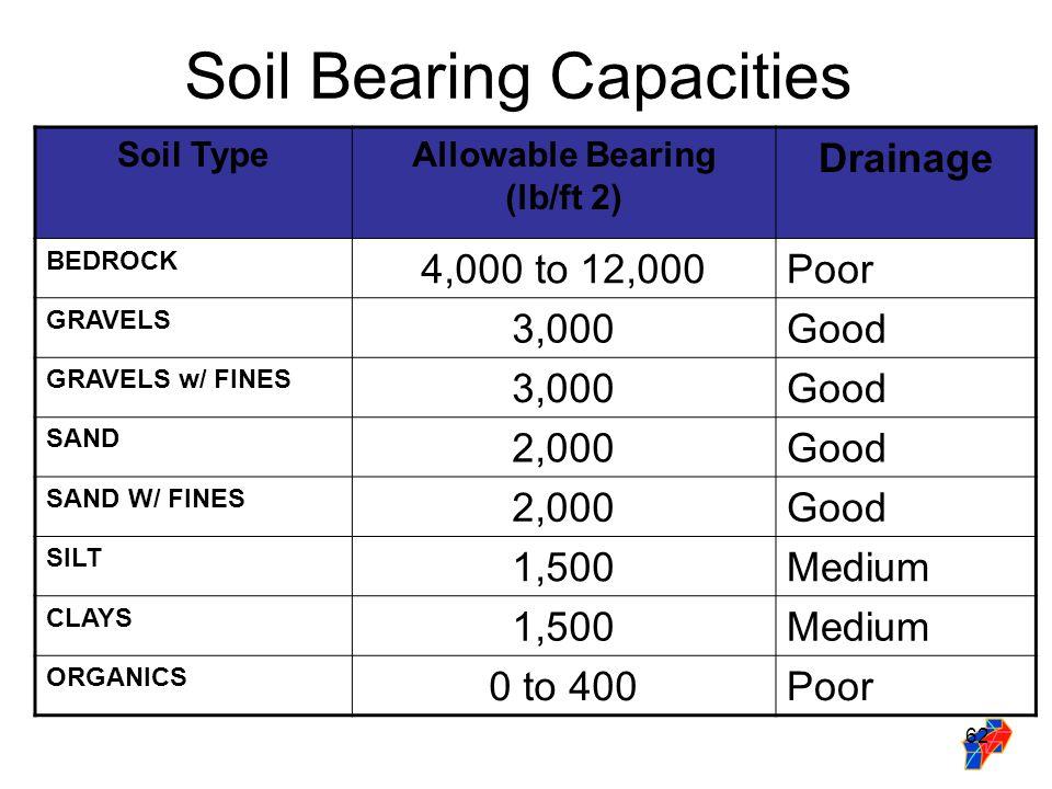 soil testing methods for civil engineering pdf
