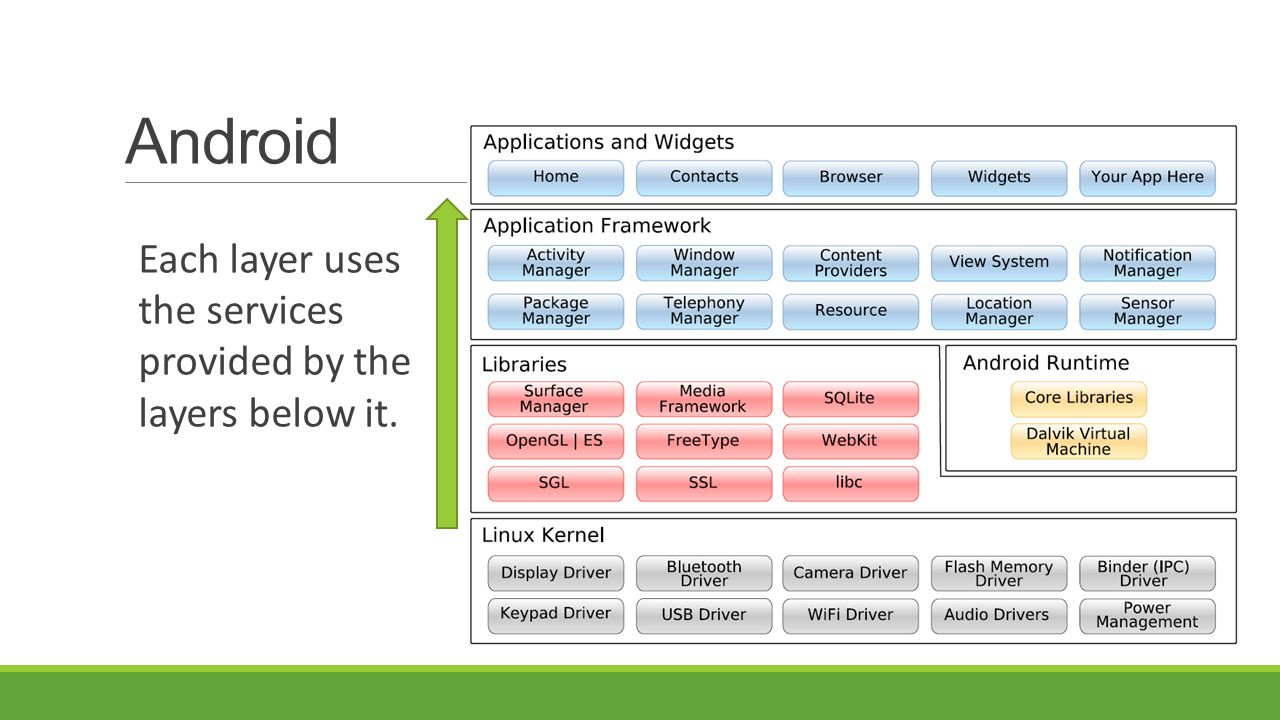 Android Each layer uses the services provided by the layers below it.