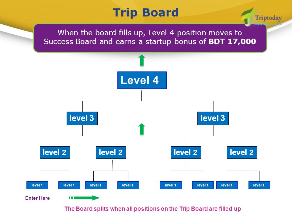The Board splits when all positions on the Trip Board are filled up