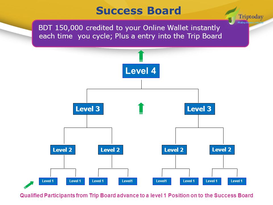 Success Board BDT 150,000 credited to your Online Wallet instantly. each time you cycle; Plus a entry into the Trip Board.