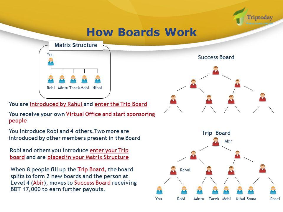 How Boards Work Matrix Structure Success Board