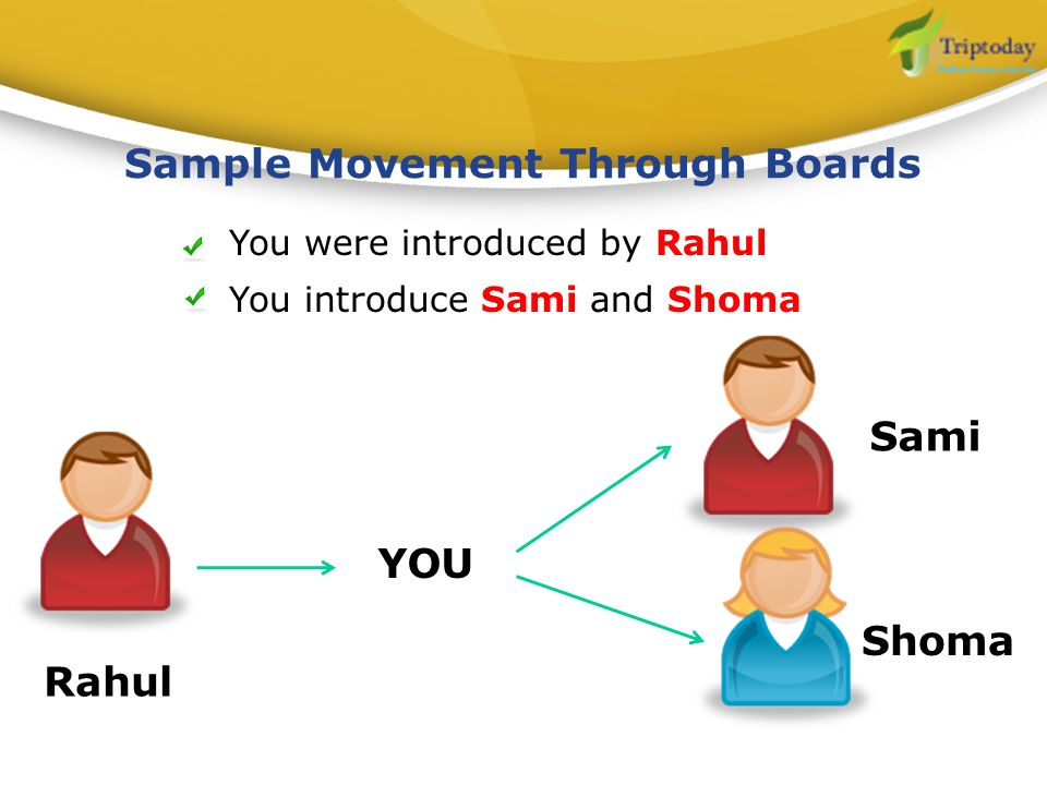 Sample Movement Through Boards