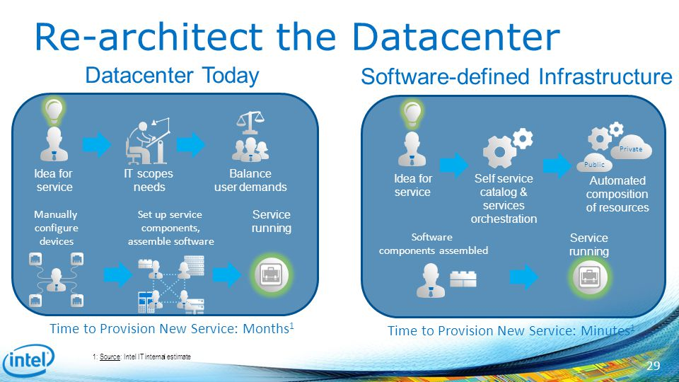 Intel and OpenStack: Contributions and Deployment - ppt download