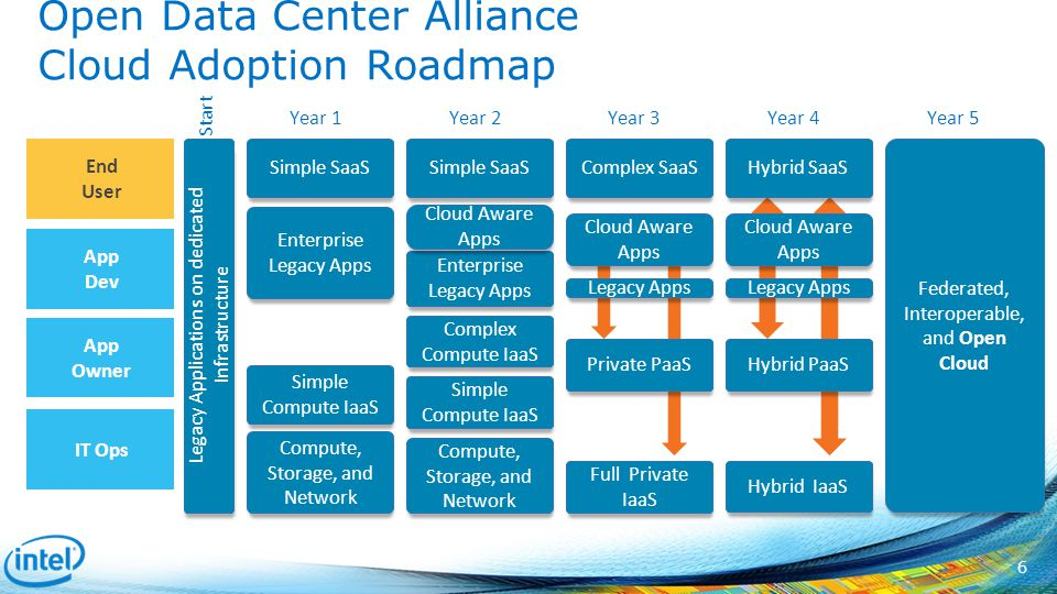 Intel and OpenStack: Contributions and Deployment - ppt ...