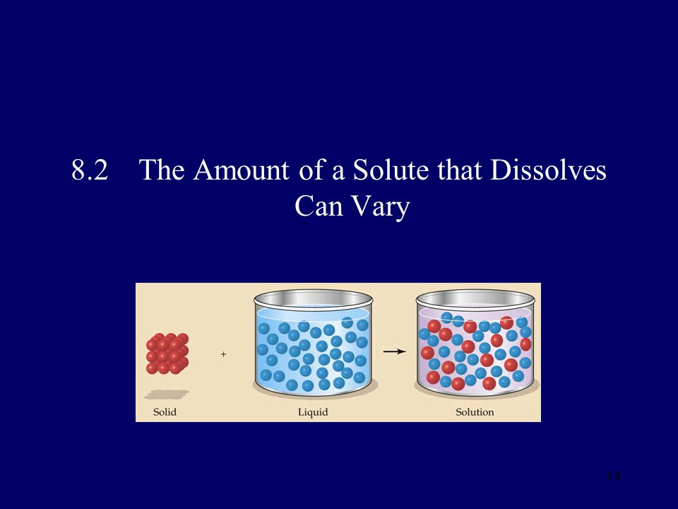 8.2 The Amount of a Solute that Dissolves Can Vary