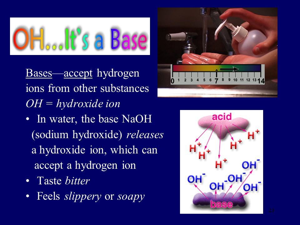 Bases—accept hydrogen ions from other substances OH = hydroxide ion