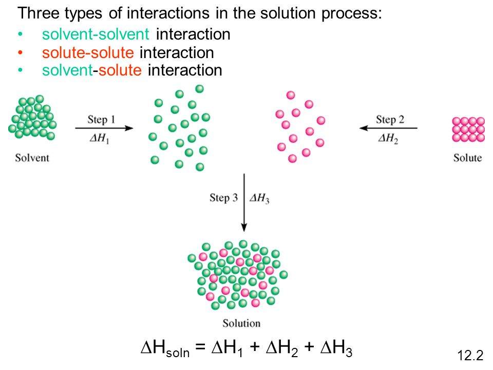 Three types of interactions in the solution process: