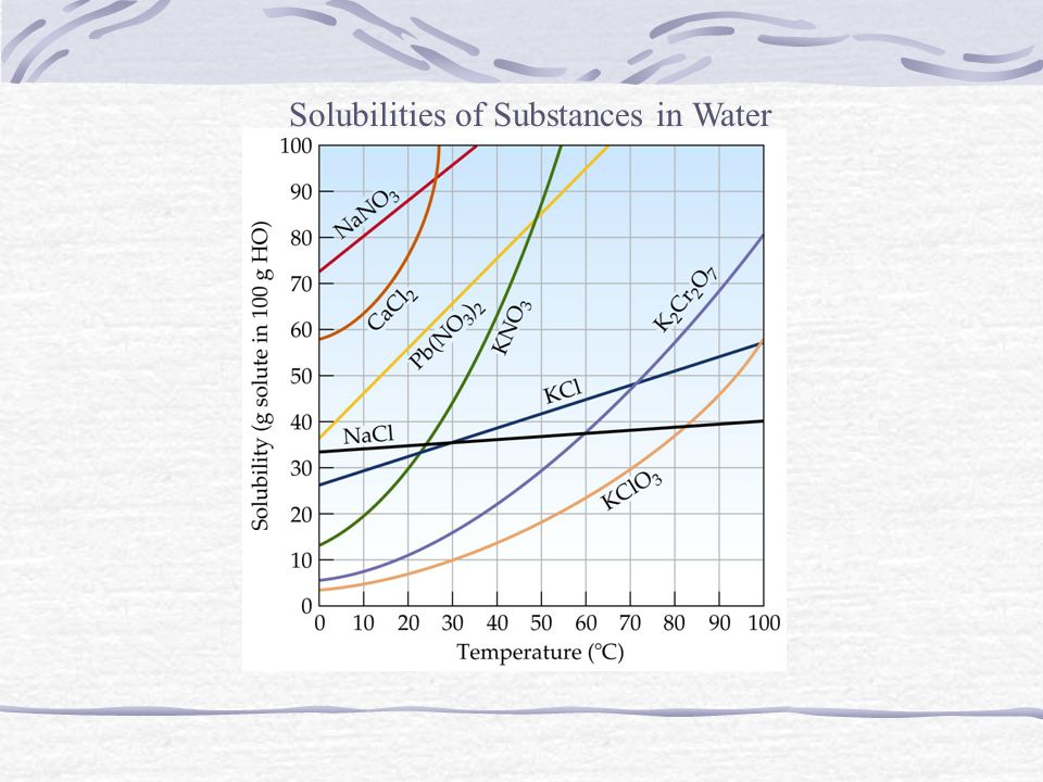 Solubilities of Substances in Water