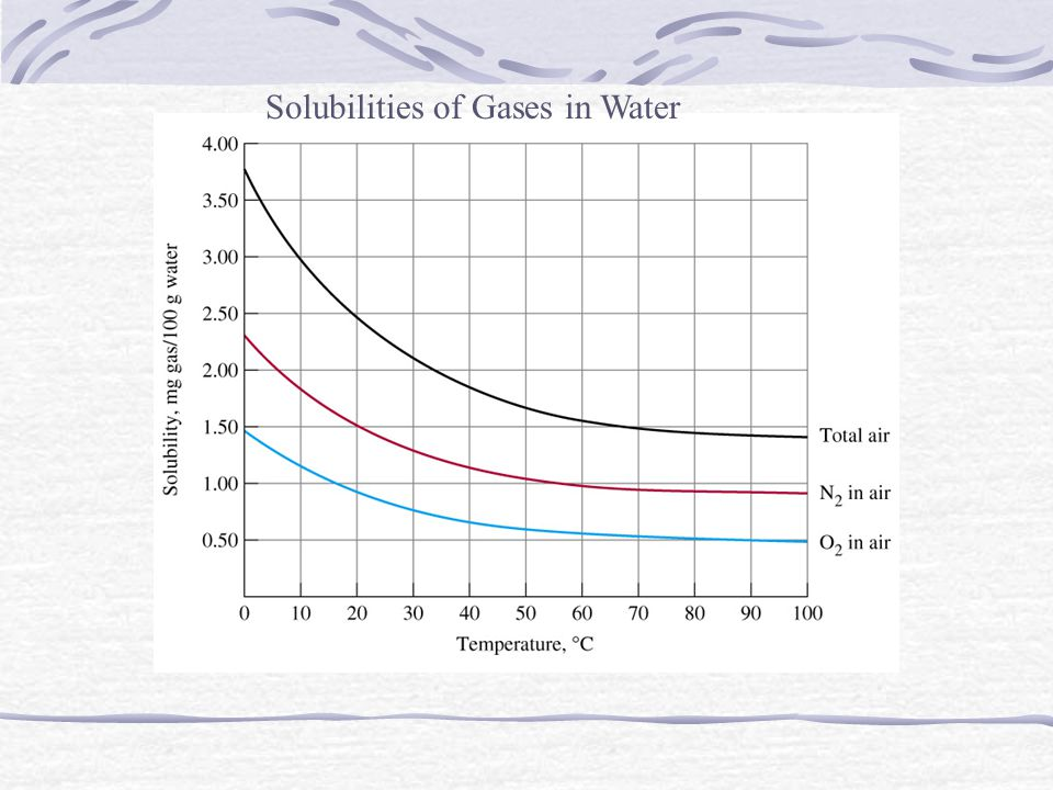Solubilities of Gases in Water